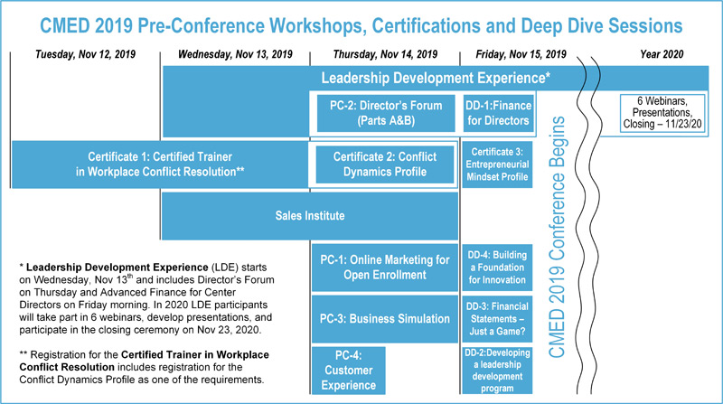 CMED2019-Preconference-Workshops-and-Deep-Dive-Sessions